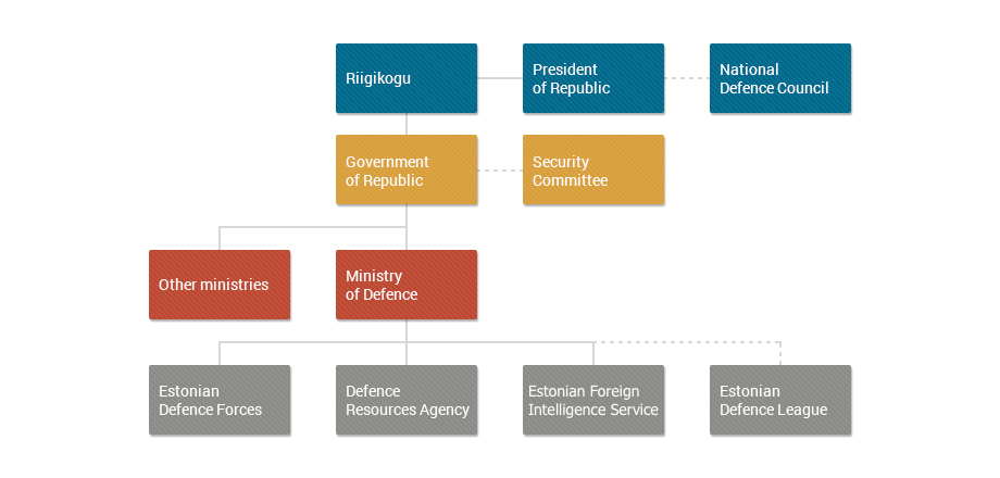 Structure of national defence